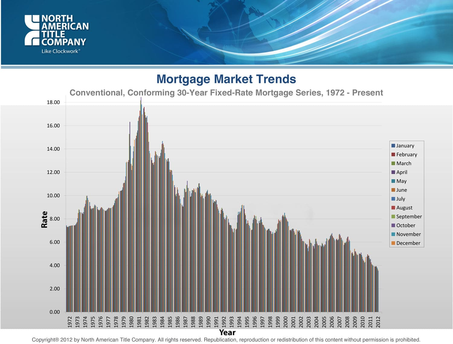 CA-= Mortgage Rate Trends Graph