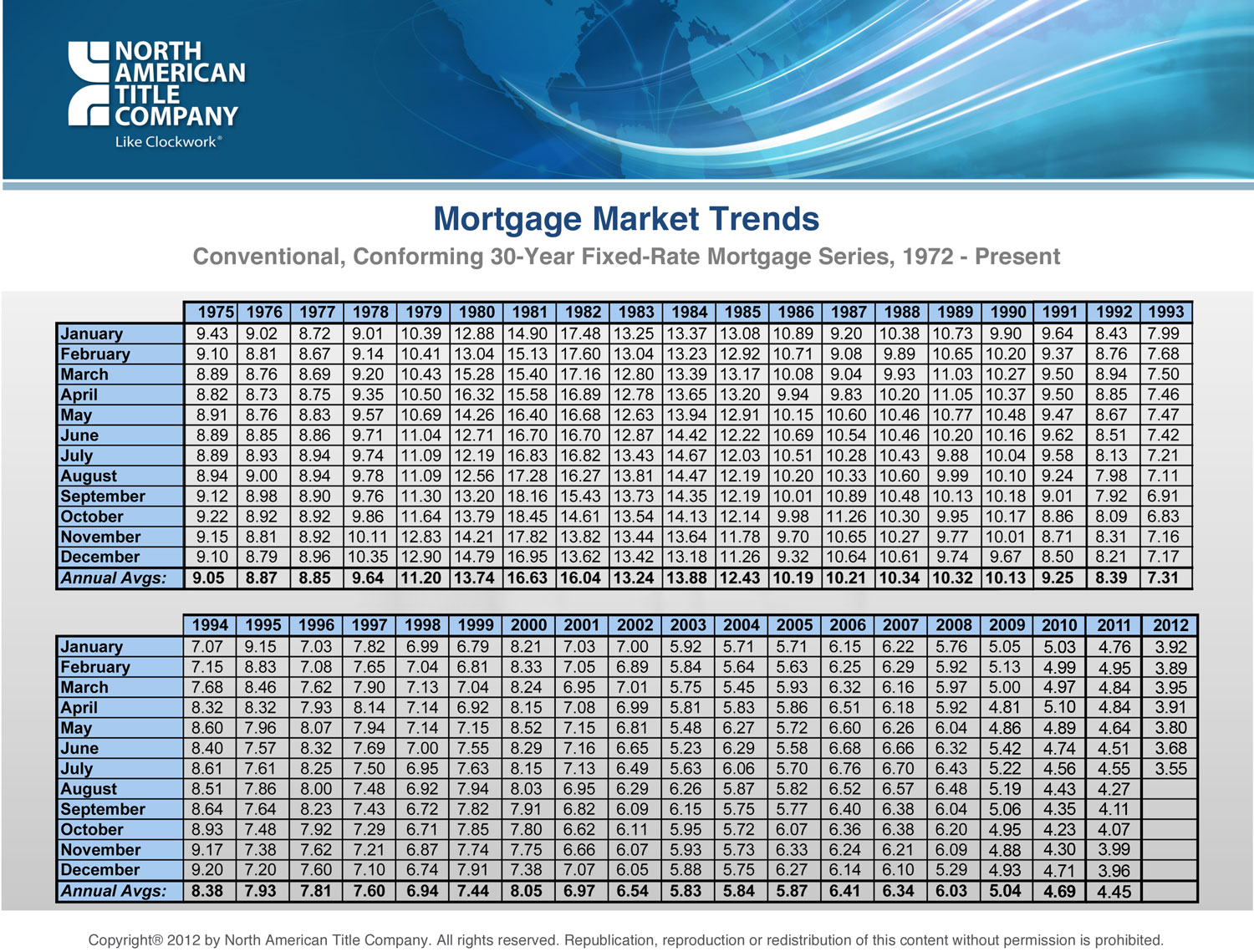 CA-= Mortgage Rate Trends