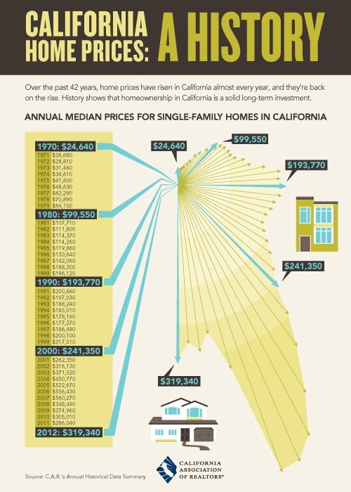 California-home-prices-a-history